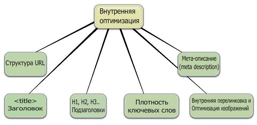 Что относится к внутренней оптимизации сайта дорвеи на сайт казино Бирюч